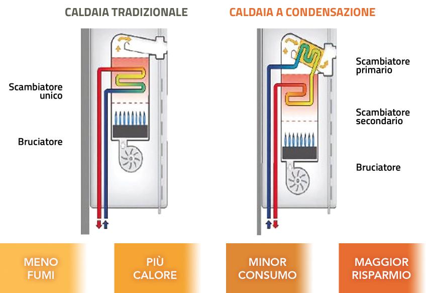 Caldaie-come-funziona